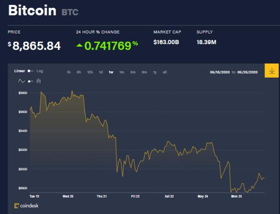 Gráfica del precio de Bitcoin durante la semana, las ballenas Bitcoin han actuado en consecuencia. Fuente: Coindesk