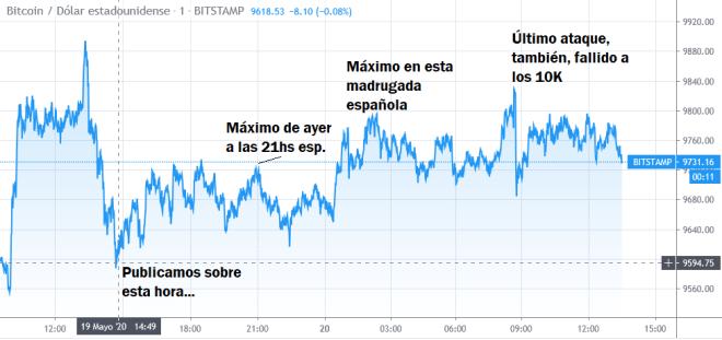 En la gráfica se puede observar la tendencia del Bitcoin estable a corto plazo