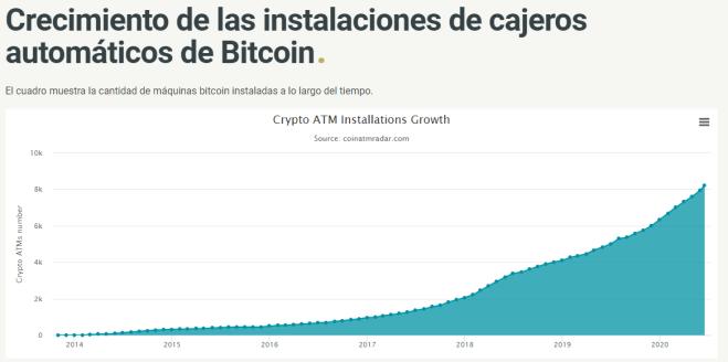 Gráfico que muestra el crecimiento en las instalaciones de cajeros automáticos de Bitcoin desde 2013. Imagen: Coin ATM Radar.