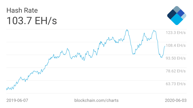 The increase of the total power of computation of the last weeks, may cause the increase of the difficulty for mining Bitcoin. 05062020