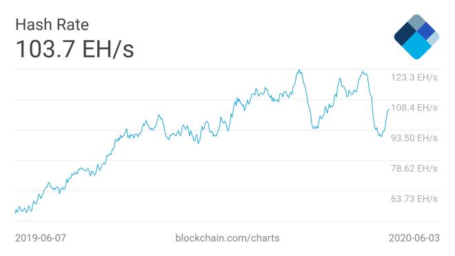 El aumento del poder total de cómputo de las últimas semanas, podría provocar el aumento de la dificultad para minar Bitcoin. 05062020