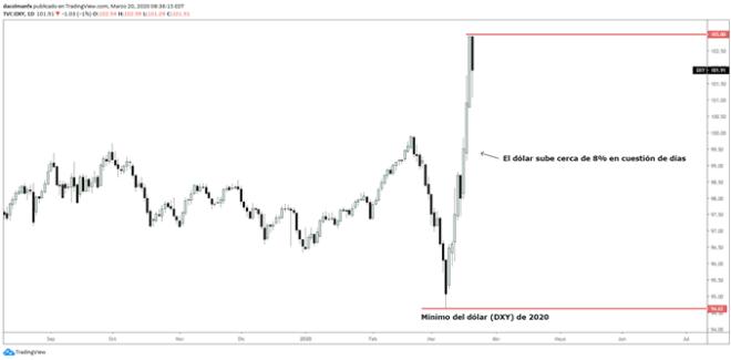 Gráfico diario del dólar (DXY) mostrando que el dólar mantiene tendencia alcista.