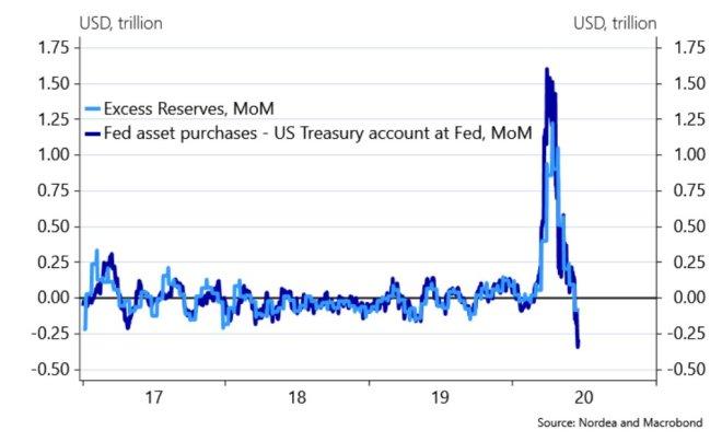 La Reserva Federal retira liquidez monetaria.