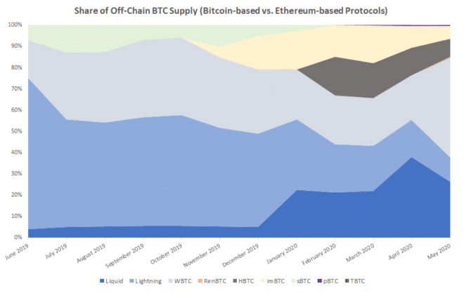 Graphical comparison of the supply of BTC off chain-in protocols based on Bitcoin and Ethereum. Source: CoinDesk