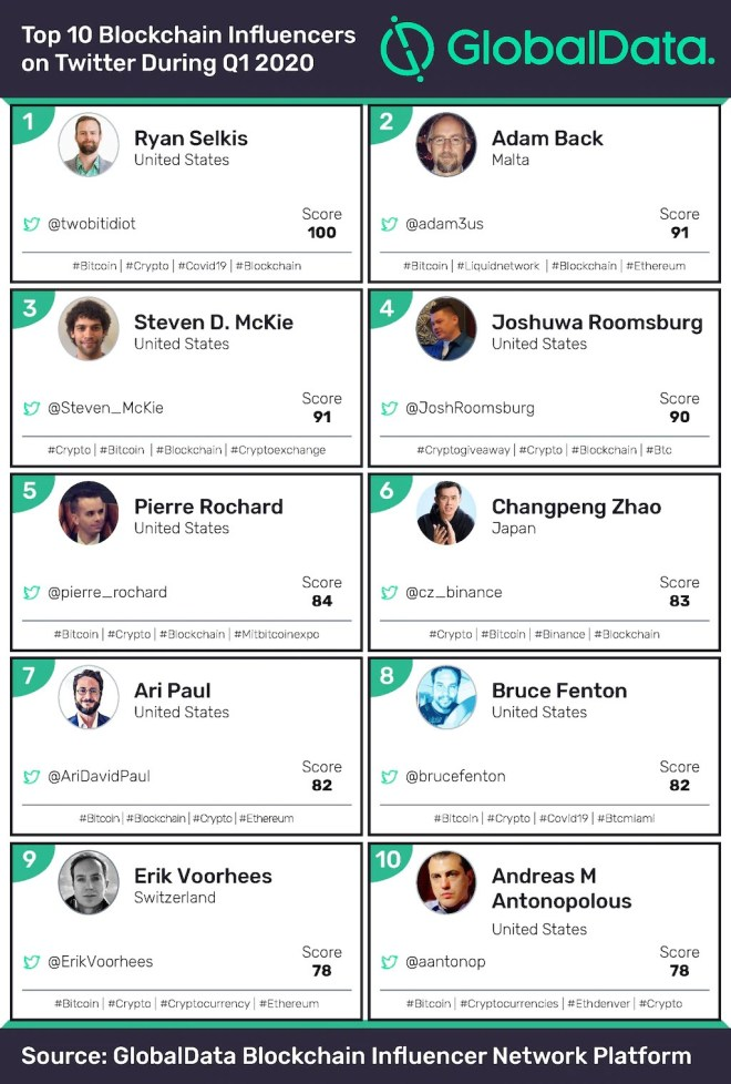 Top 10 Influencers Blockchain. Fuente: GlobalData