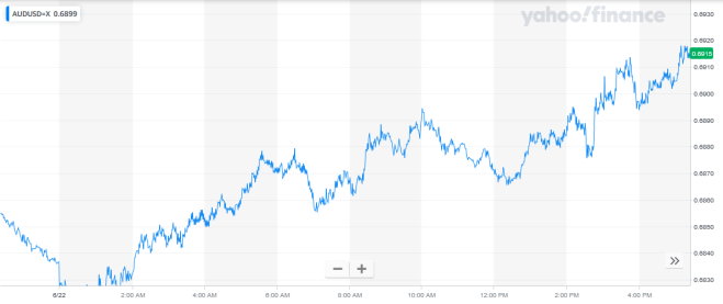 Mercado Forex dólar cae 22062020