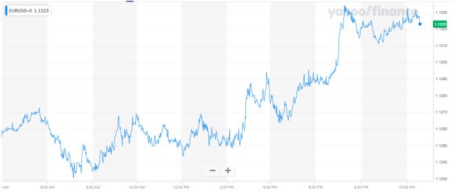 Mercado Forex: Gráfica del Euro Dólar de la sesión de Hoy
