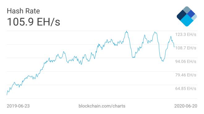 Una de las noticias clave en el ámbito de la minería Bitcoin, ha sido la disminución del Hash Rate. Fuente: Blockchain.com