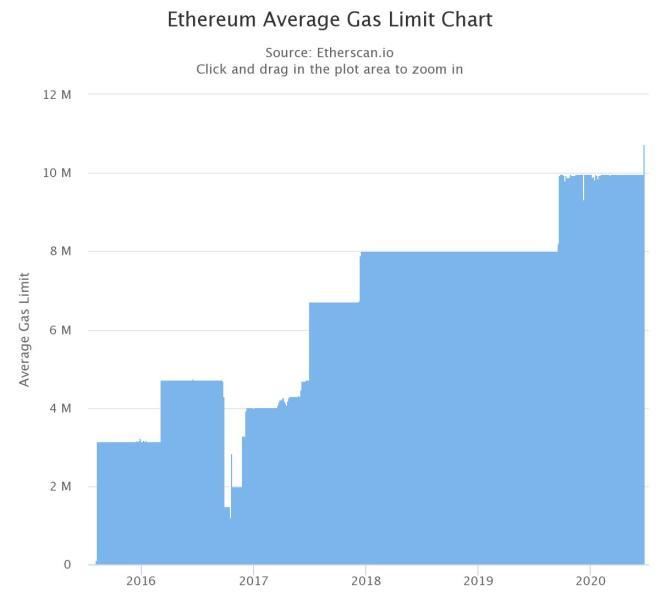 Límite de Gas de Ethereum fue aumentado en un 25% por parte de los mineros. Fuente: etherscan.io
