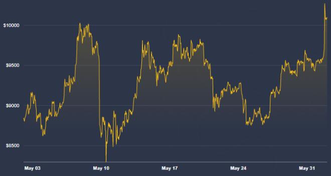 El precio de Bitcoin sigue lejos del millón, por lo que ahora John McAfee se burla de quienes creyeron en su apuesta. Fuente: CoinDesk