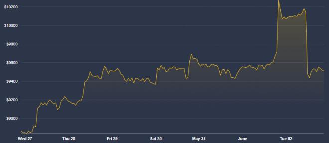 Su precio es buena parte de por qué Bitcoin es una buena alternativa al dólar. Fuente: Coindesk
