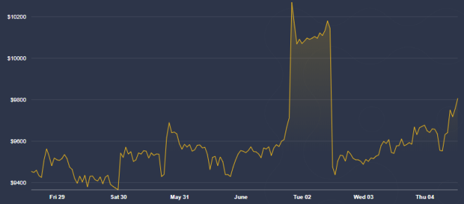A pesar de la volatilidad, inversionistas se mantienen alcistas con Bitcoin. Fuente: CoinDesk