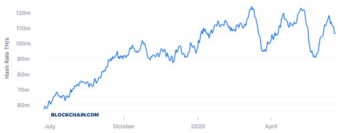 La Tasa de Hash ha sido de los números más destacados del BTC con mejor desempeño. Fuente: Blockchain.com