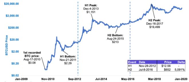¿Qué pasaría si el precio del Bitcoin se mantiene en los $10.000 en lugar de aumentar como en los Halving anteriores? Fuente: Kraken Intelligence