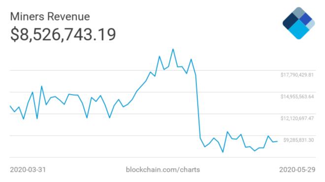 El impacto del Halving Bitcoin hizo desplomarse el ingreso de los mineros.