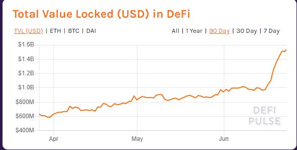 Valor total bloqueado en USD en DeFi.