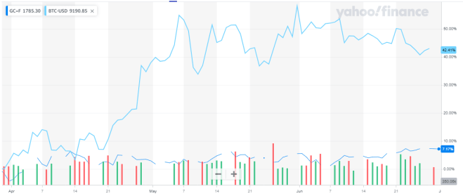 Gráfica del Bitcoin / Oro de los últimos 3 meses. Fuente: Yahoo Finance