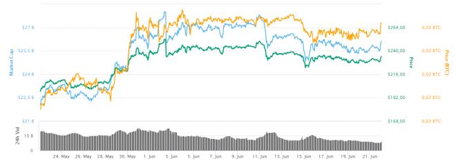 ¿Ethereum la mejor inversión? - El precio de ETH se mantiene alcista durante el último mes. Fuente: CoinMarketCap