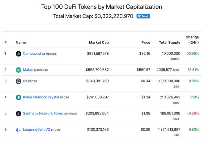 Top 100 DeFi Tokens por capitalización del mercado.