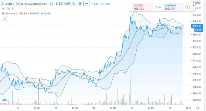 Gráfica del precio de Bitcoin, con el indicador de las Bandas de Bollinger, que se han estrechado levemente en las últimas semanas. Fuente: TradingView