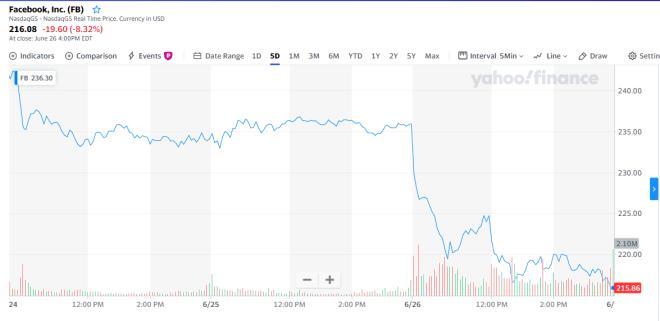 Gráfica del precio de las acciones de Facebook en los últimos 5 días, que muestra claramente su desplome de 8.32%. Fuente: Yahoo Finanzas