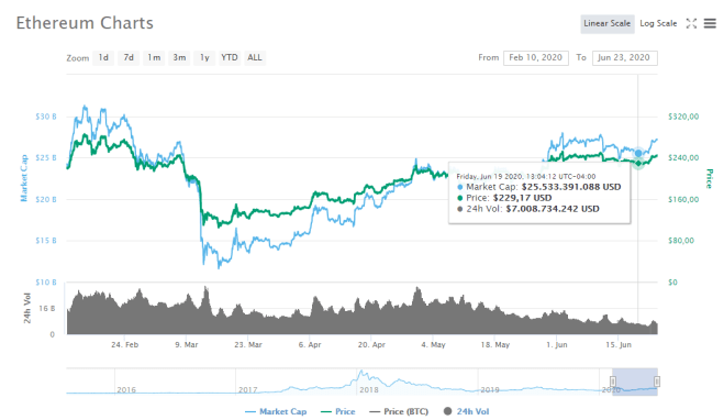Gráfica del precio de Ethereum en los últimos meses, con un aumento leve en la última semana; y que para algunos podría ser la señal de un rally en camino. Fuente: CoinMarketCap