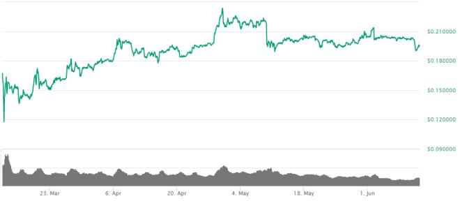 Precio del Ripple (XRP) en los últimos tres meses. Fuente: CoinMarketCap