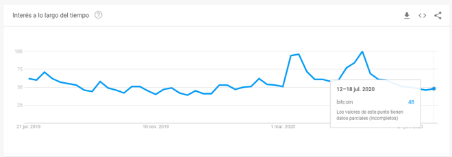 Gráfico del interés de Bitcoin ofrecido por Google Trends donde observamos un repunte en los últimos días. Twitter