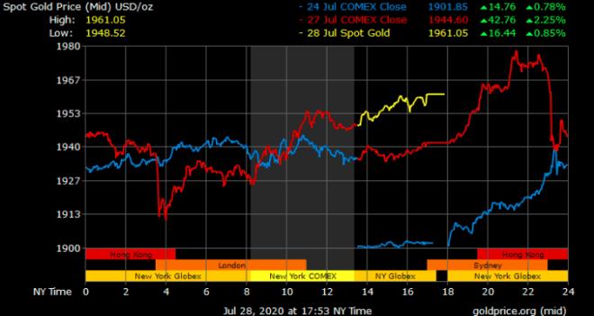 Gráfica del precio de la onza troy de oro. Fuente: GoldPrice.com