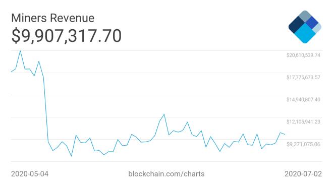 Los ingresos por minería Bitcoin disminuyeron drásticamente en junio como consecuencia del Halving. Fuente: Blockchain.com