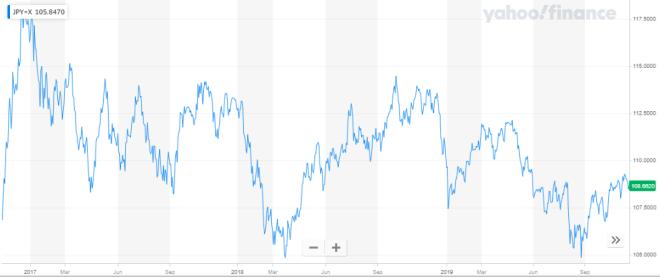 El yen se fortalece en el mercado Forex, a causa de las tensiones políticas entre EE. UU  y China.
