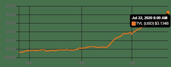 El crecimiento exponencial de los protocolos DeFi, indica que estos alcanzarán los $5 mil millones de dólares este 2020. Fuente: DeFi Pulse
