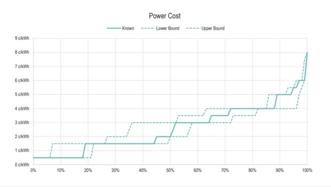 El valor de inversión para minar un Bitcoin, tienen diferentes variables, de ellas, la principal es el costo eléctrico.
