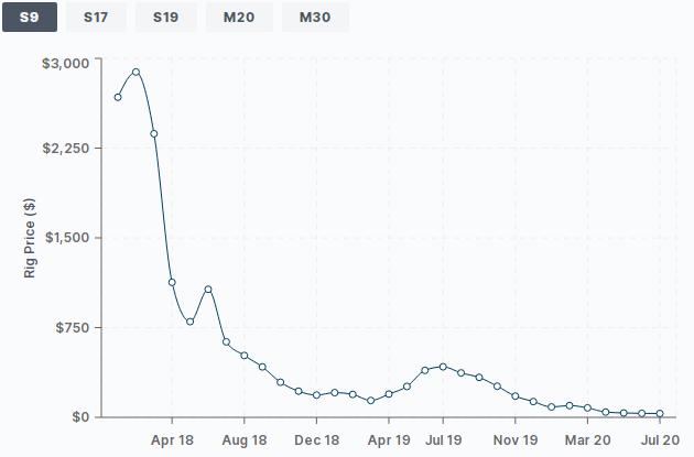 El precio del legendario ASIC S9 de minería Bitcoin, se ha reducido en más del 98%. Fuente: Hashrateindex.com