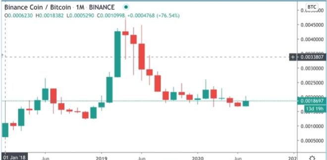BNB ha tenido mejor desempeño que Bitcoin en los últimos años. Fuente: Altcoin Buzz