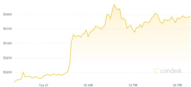 Un pequeño incremento en el precio de Bitcoin emociona al cripto mundo. Fuente: Coindesk