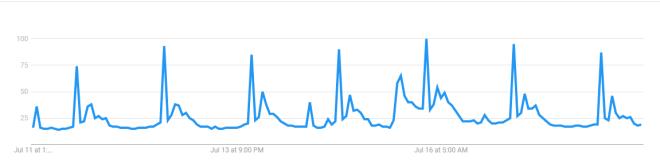 Estadounidenses buscan Bitcoin en Google de madrugada. Fuente: Google Trends
