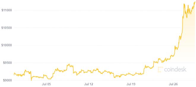 Según Mike Novogratz el oro y el Bitcoin seguirán aumentando frente a la expansión en la liquidez monetaria. Fuente: CoinDesk