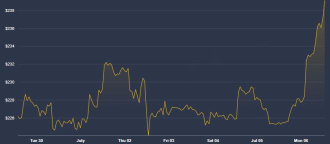 El precio de Ethereum se ha mantenido al alza durante los primeros días de julio. Fuente: Coindesk