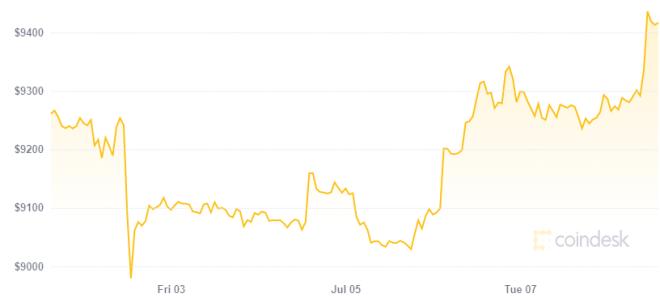 El mercado de contratos futuros es un buen predictor del precio de Bitcoin. Fuente: CoinDesk