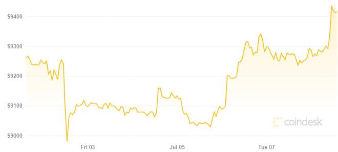 未来合约市场:比特币价格为50,000美元