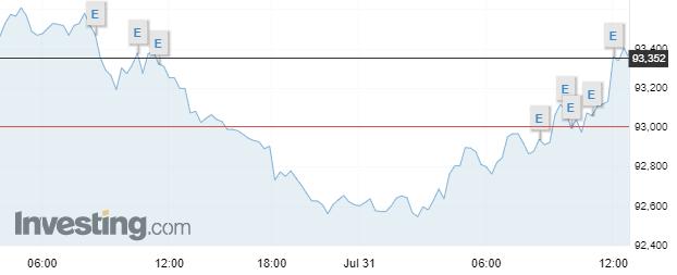 El dólar se mantiene en caída libre en el mercado Forex, cumpliendo con las proyecciones negativas de los analistas.