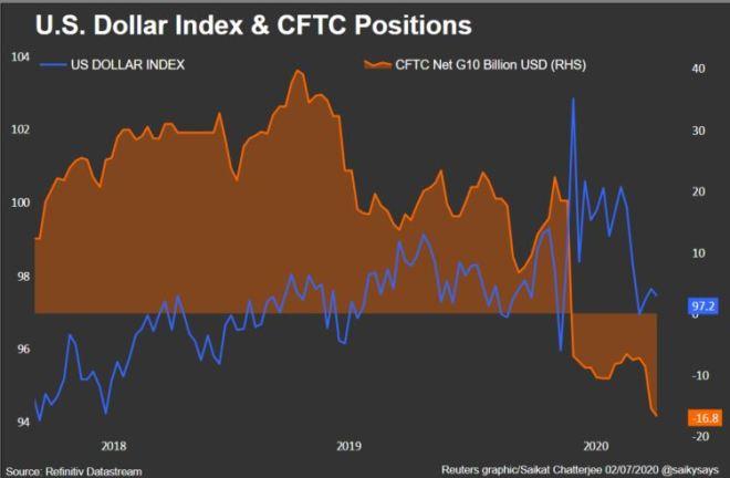 Posición del indice del dolar en el mercado Forex: ¿El dólar soportará las decisiones económicas?