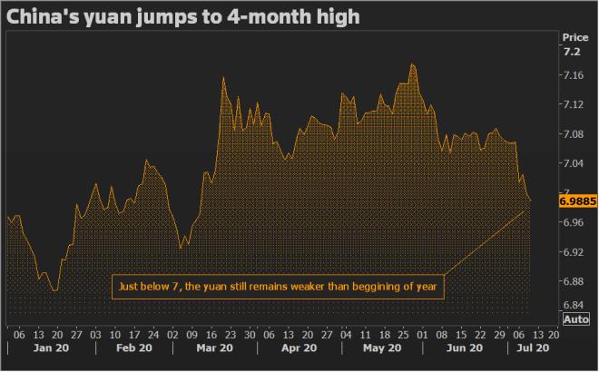 El Yuan desplaza al dólar en el mercado Forex.