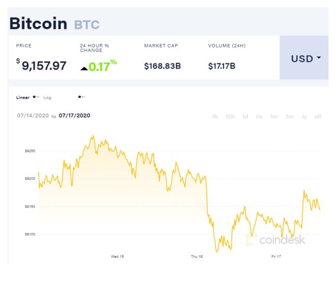 Luego de que tuviera lugar el hackeo de Twitter que afectó a varias cuentas importantes del criptomundo, las ballenas Bitcoin se han mantenido acumulando BTC. Fuente: CoinDesk