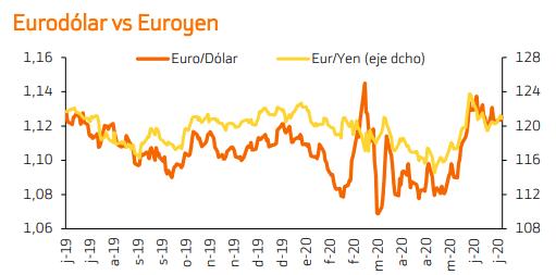Proyecciones Euro/Dólar.