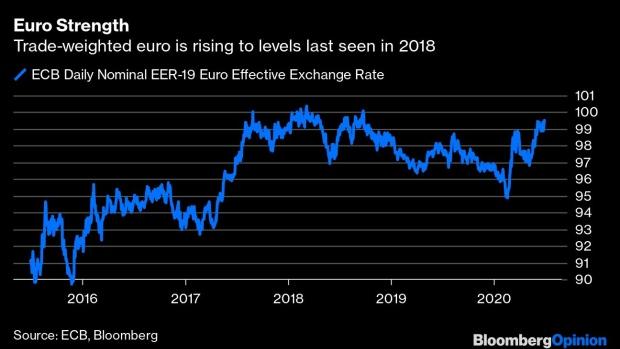 El Euro avanza en el mercado de Forex como una opción más falible de inversión.