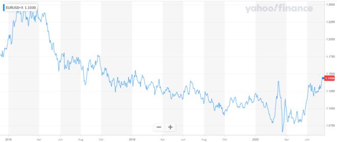 El euro registra máximo de 4 meses en el mercado Forex a la espera de la cumbre.