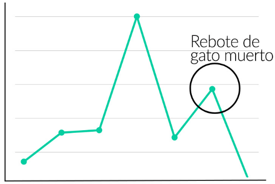 Ejemplo de una gráfica con el rebote del gato muerto. Fuente: Self Bank