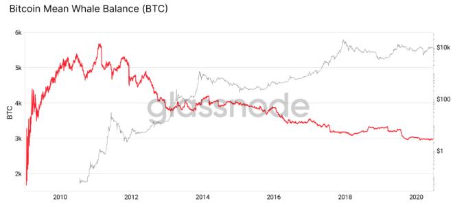 Gráfica del saldo promedio de BTC mantenido por las ballenas durante la vida útil de Bitcoin. Fuente: Glassnode